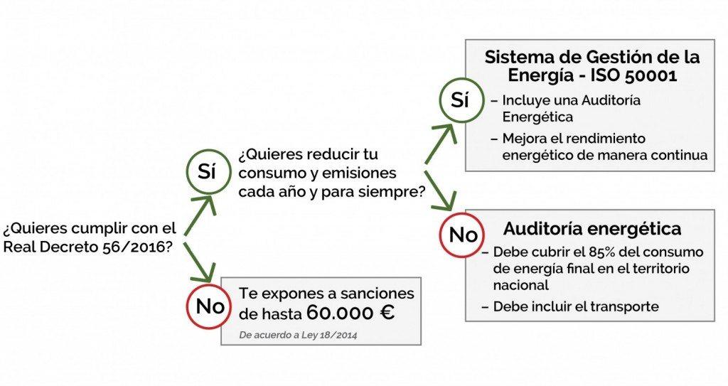 ¿Cómo cumplir con el RD 56/2016? Auditoría energética o sistema de gestión energética