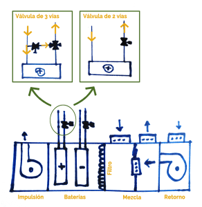 Ahorra energía con las válvulas de 3 vías