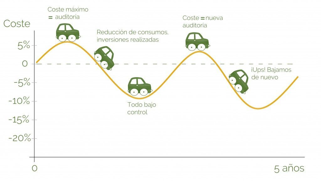 Beneficios de auditorías energéticas frente a Sistemas de Gestión Energética